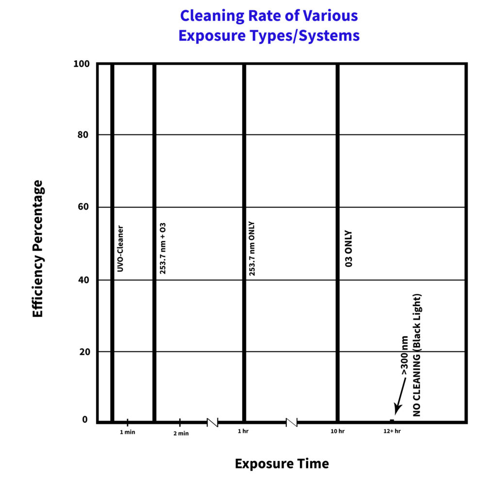 Cleaning Rate of Various Exposure Types/Systems