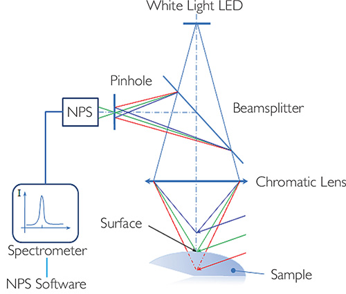 NPS technology